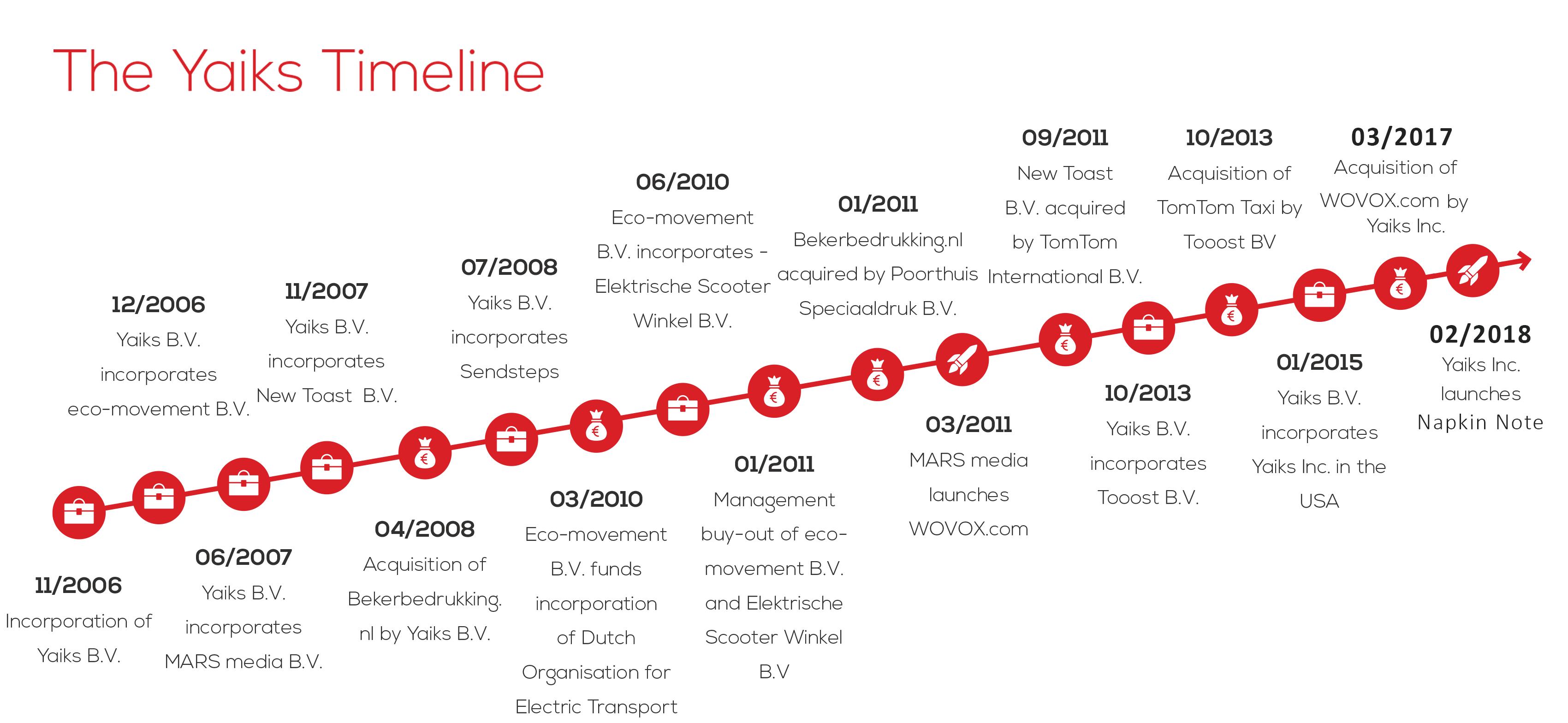 Yaiks-Timeline